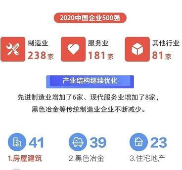 中国企业500强揭晓:中石化、国家电网、中石油进前三